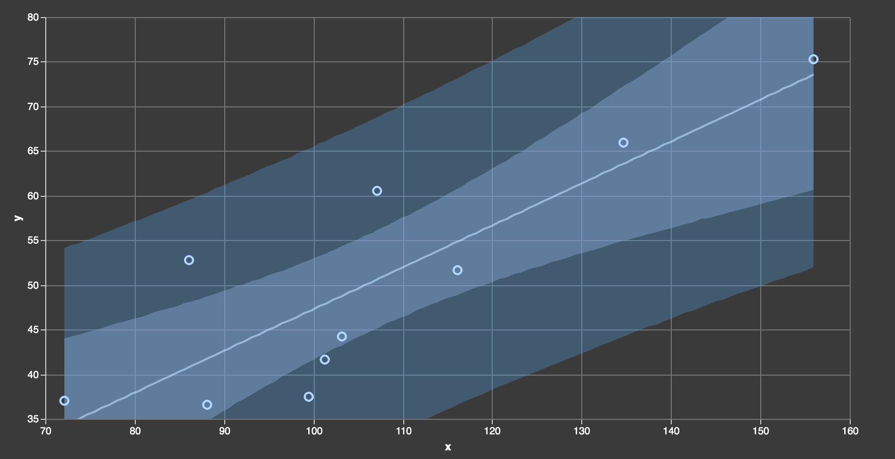 Linear regression confidence & prediction intervals