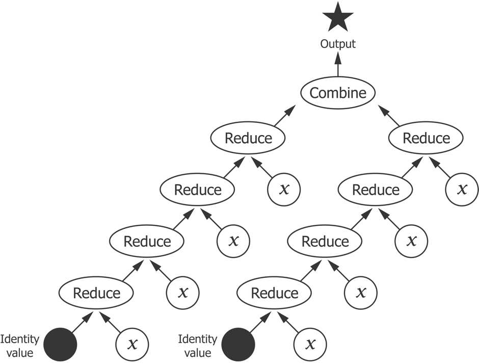 Reductions tree